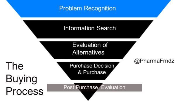 The buying process compressed