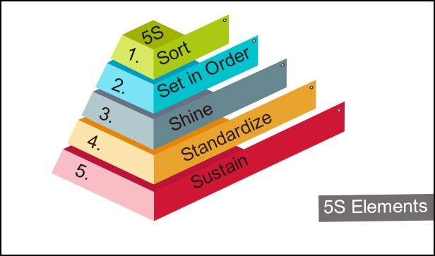 5s elements